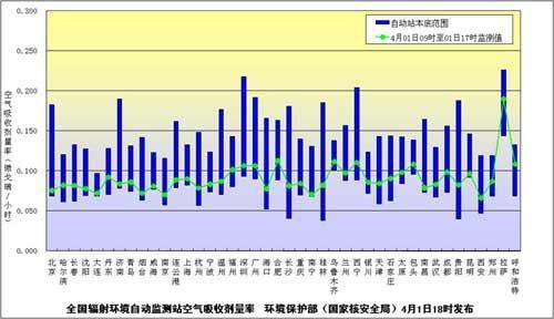中国内地除西藏外30省区市均监测到极微量放射物