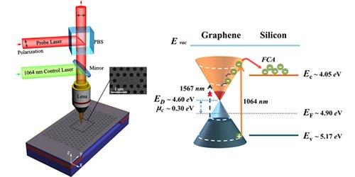 硅光子晶体共振微腔-石墨烯复合结构的光电响应实验
