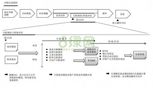 公司收购流程_收购公司流程_公司收购流程