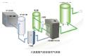 氮氣 ---MAXIMUS實驗室大流量需求設計的氮氣供氣系統