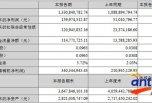 华测检测2019年上半年净利润1.60亿元 同比增长213.61%