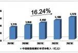 重磅!2019-2023年中国检测行业发展预测分析公布