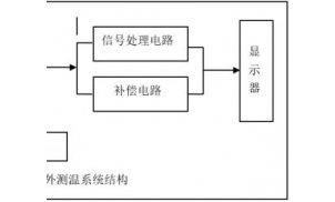 红外测温方法的工作原理及测温仪